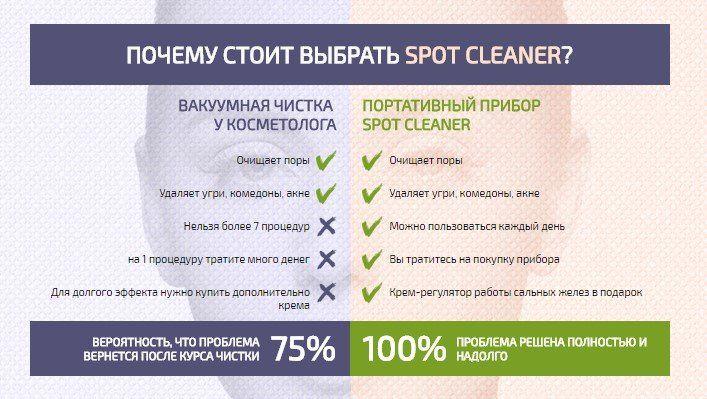 Преимущества Spot Cleaner